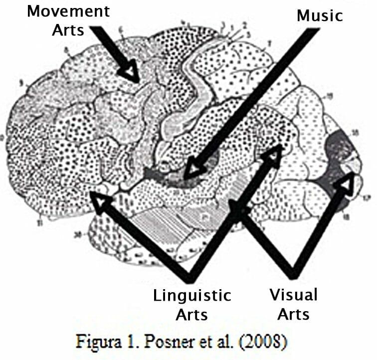 ¿Por qué el cerebro humano necesita el arte?